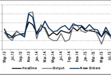 Nigeria's manufacturing Purchasing Managers' Index drops to 49.2 in August